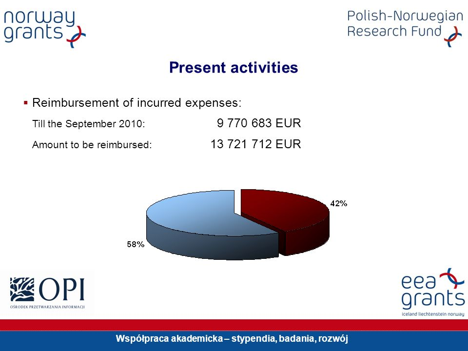 Współpraca akademicka – stypendia, badania, rozwój Present activities Reimbursement of incurred expenses: Till the September 2010: 9 770 683 EUR Amount to be reimbursed: 13 721 712 EUR