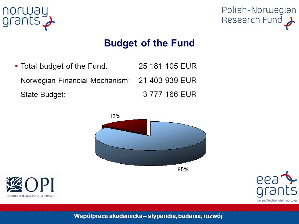 Współpraca akademicka – stypendia, badania, rozwój Budget of the Fund Total budget of the Fund: 25 181 105 EUR Norwegian Financial Mechanism: 21 403 939 EUR State Budget: 3 777 166 EUR