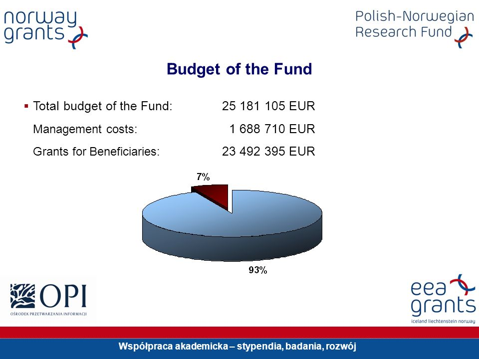 Współpraca akademicka – stypendia, badania, rozwój Budget of the Fund Total budget of the Fund: 25 181 105 EUR Management costs: 1 688 710 EUR Grants for Beneficiaries: 23 492 395 EUR