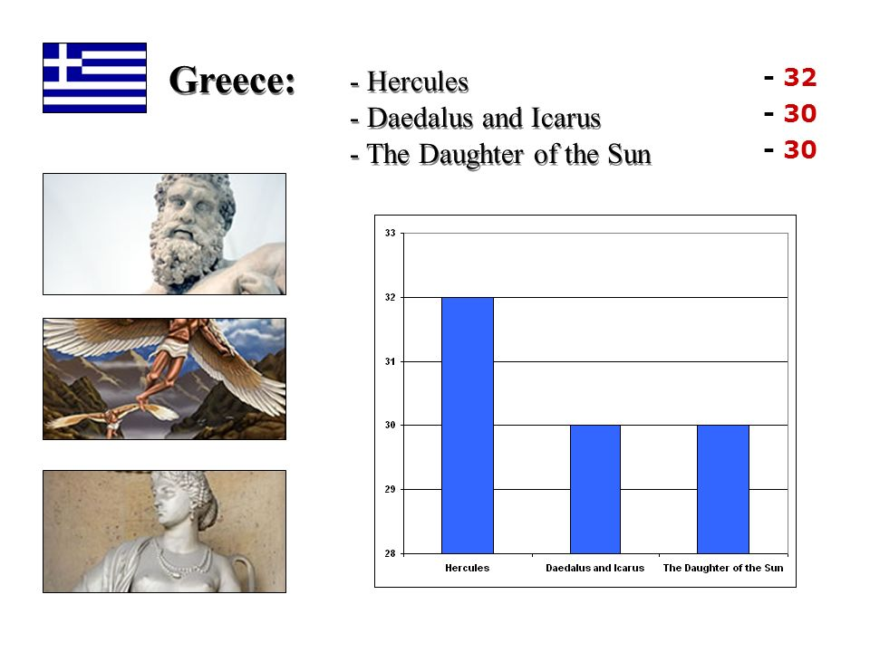 Greece: - Hercules - Daedalus and Icarus - The Daughter of the Sun - 32 - 30
