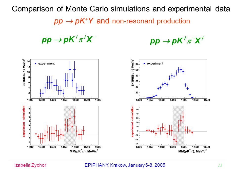 Izabella Zychor EPIPHANY, Krakow, January 6-8, 2005 11 Comparison of Monte Carlo simulations and experimental data pp pK + Y and non-resonant production pp pK X