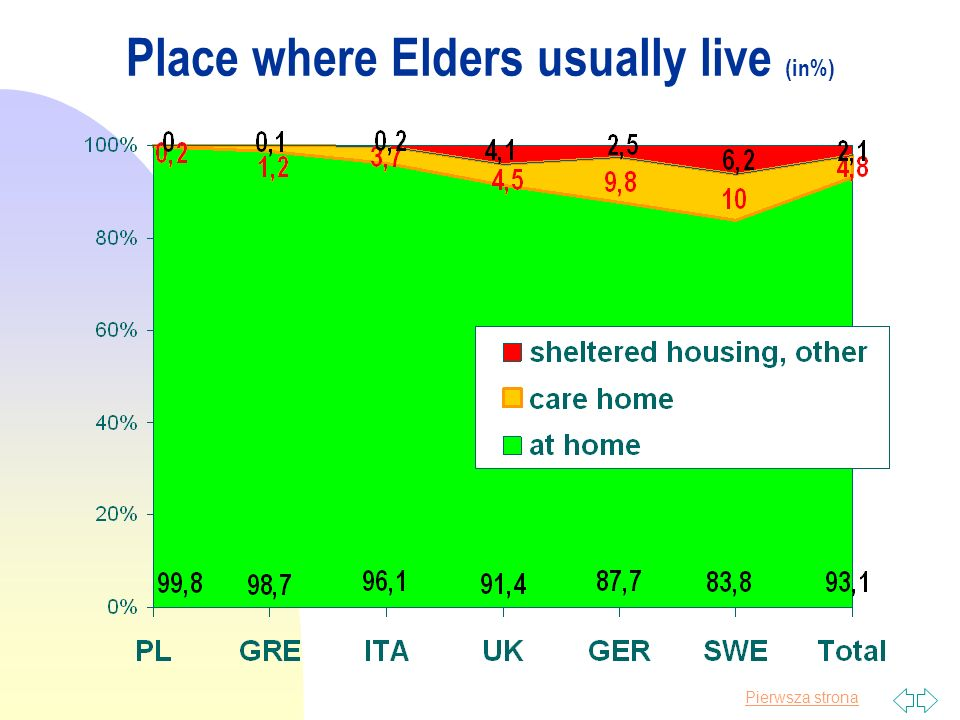 Pierwsza strona Place where Elders usually live (in%)