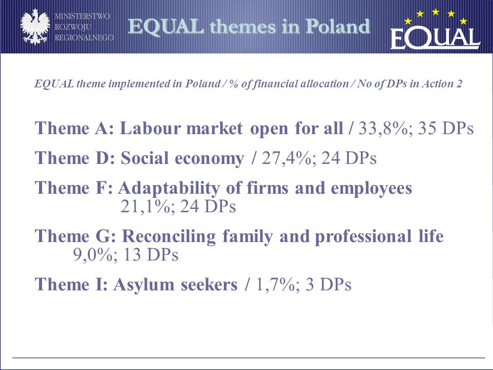 EQUAL theme implemented in Poland / % of financial allocation / No of DPs in Action 2 Theme A: Labour market open for all / 33,8%; 35 DPs Theme D: Social economy / 27,4%; 24 DPs Theme F: Adaptability of firms and employees 21,1%; 24 DPs Theme G: Reconciling family and professional life 9,0%; 13 DPs Theme I: Asylum seekers / 1,7%; 3 DPs EQUAL themes in Poland