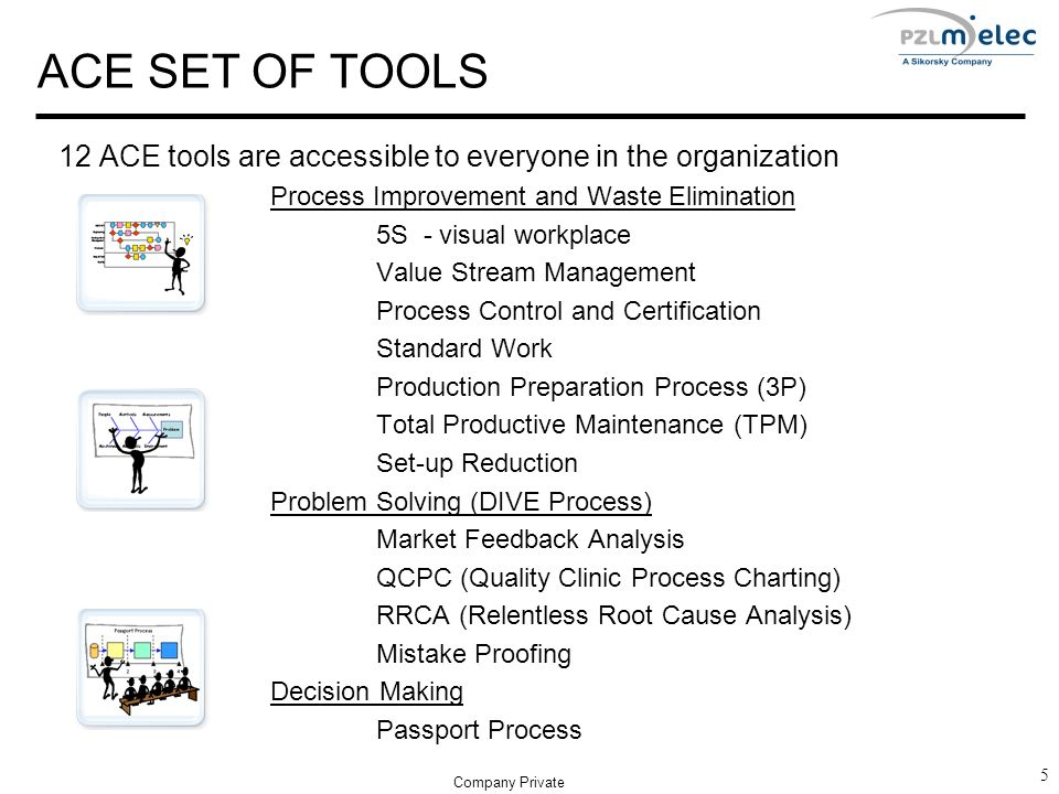 5 ACE SET OF TOOLS 12 ACE tools are accessible to everyone in the organization Process Improvement and Waste Elimination 5S - visual workplace Value Stream Management Process Control and Certification Standard Work Production Preparation Process (3P) Total Productive Maintenance (TPM) Set-up Reduction Problem Solving (DIVE Process) Market Feedback Analysis QCPC (Quality Clinic Process Charting) RRCA (Relentless Root Cause Analysis) Mistake Proofing Decision Making Passport Process Company Private