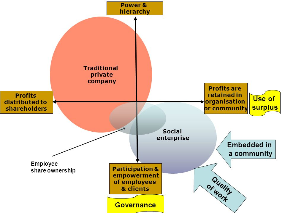 Social enterprise Traditional private company Participation & empowerment of employees & clients Profits are retained in organisation or community Power & hierarchy Profits distributed to shareholders Governance Use of surplus Embedded in a community Quality of work Employee share ownership