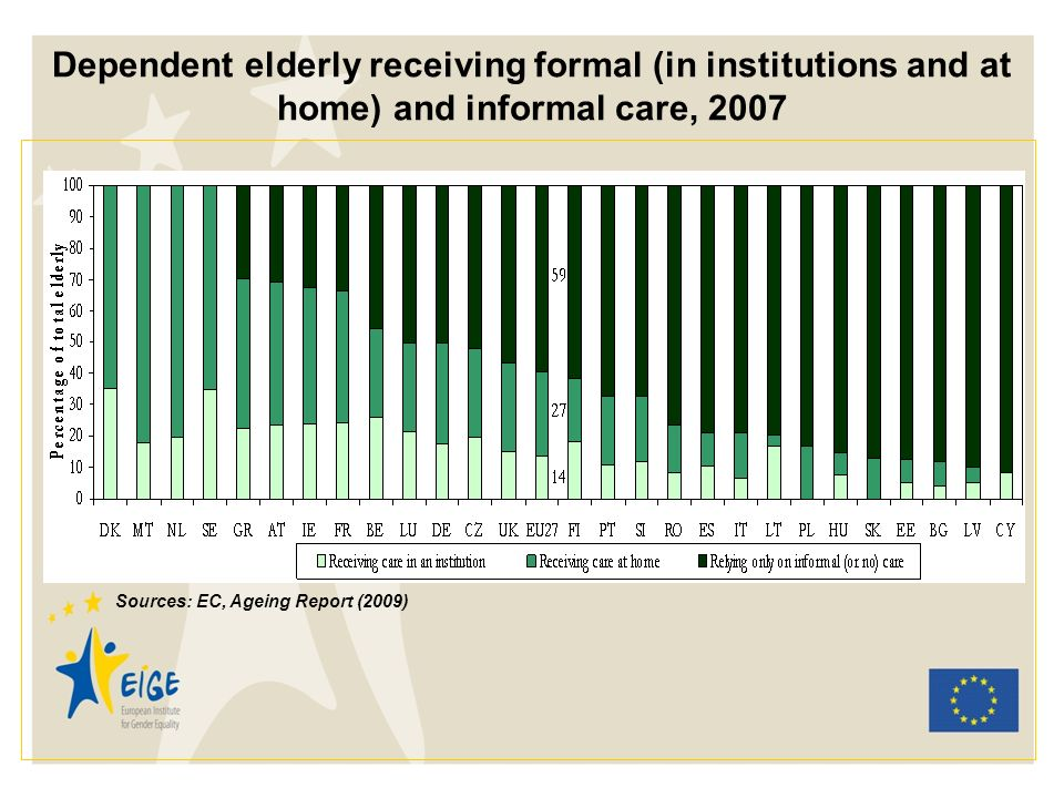 Dependent elderly receiving formal (in institutions and at home) and informal care, 2007 Sources: EC, Ageing Report (2009)