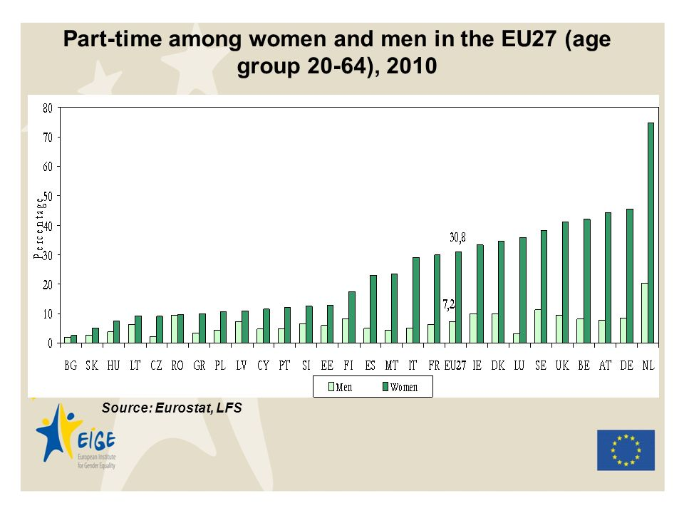 Part-time among women and men in the EU27 (age group 20-64), 2010 Source: Eurostat, LFS