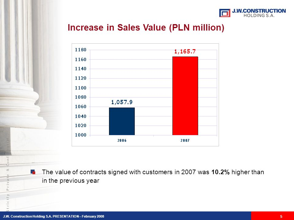 S t r i c t l y P r i v a t e & C o n f i d e n t i a l Increase in Sales Value (PLN million) The value of contracts signed with customers in 2007 was 10.2% higher than in the previous year J.W.