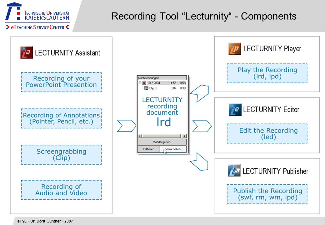 Recording Tool Lecturnity - Components eTSC - Dr. Dorit Günther - 2007