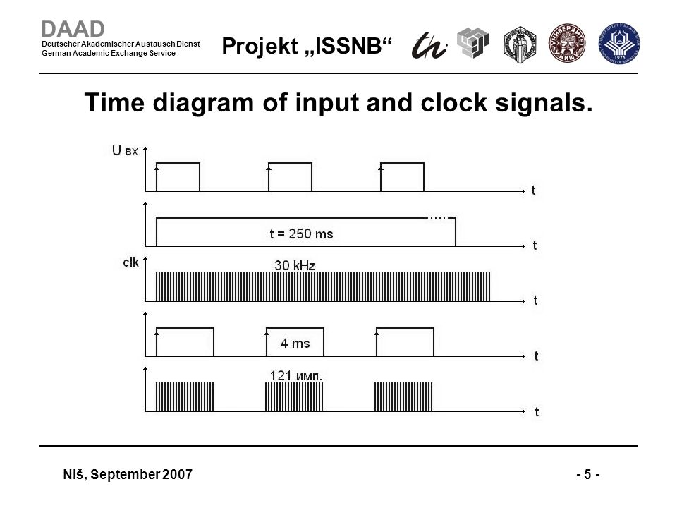 Projekt ISSNB Niš, September 2007- 5 - DAAD Deutscher Akademischer Austausch Dienst German Academic Exchange Service Time diagram of input and clock signals.