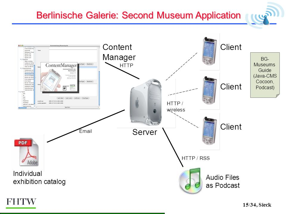 15/34, Sieck Server Client HTTP / wireless Content Manager HTTP Individual exhibition catalog Email Audio Files as Podcast HTTP / RSS BG- Museums Guide (Java-CMS Cocoon, Podcast) Berlinische Galerie: Second Museum Application