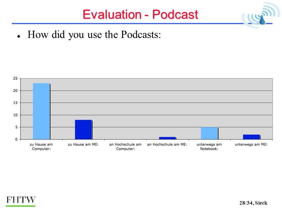 28/34, Sieck Evaluation - Podcast How did you use the Podcasts:
