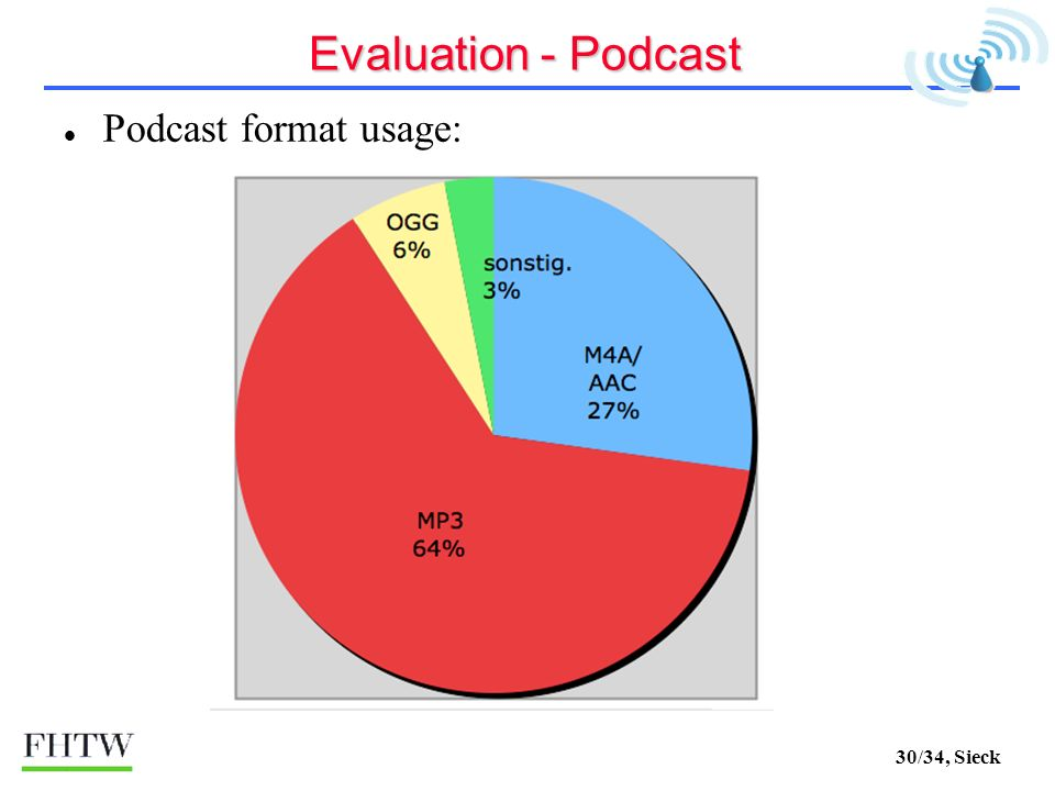 30/34, Sieck Evaluation - Podcast Podcast format usage: