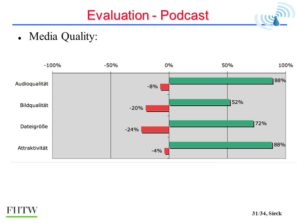 31/34, Sieck Evaluation - Podcast Media Quality: