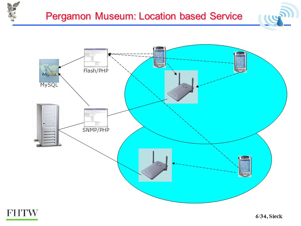 6/34, Sieck SNMP/PHP MySQL Flash/PHP Pergamon Museum: Location based Service