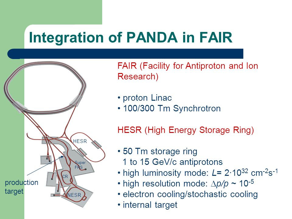 Integration of PANDA in FAIR FAIR (Facility for Antiproton and Ion Research) proton Linac 100/300 Tm Synchrotron HESR (High Energy Storage Ring) 50 Tm storage ring 1 to 15 GeV/c antiprotons high luminosity mode: L= 2·10 32 cm -2 s -1 high resolution mode: p/p ~ 10 -5 electron cooling/stochastic cooling internal target HESR Super FRS NESR CR production target