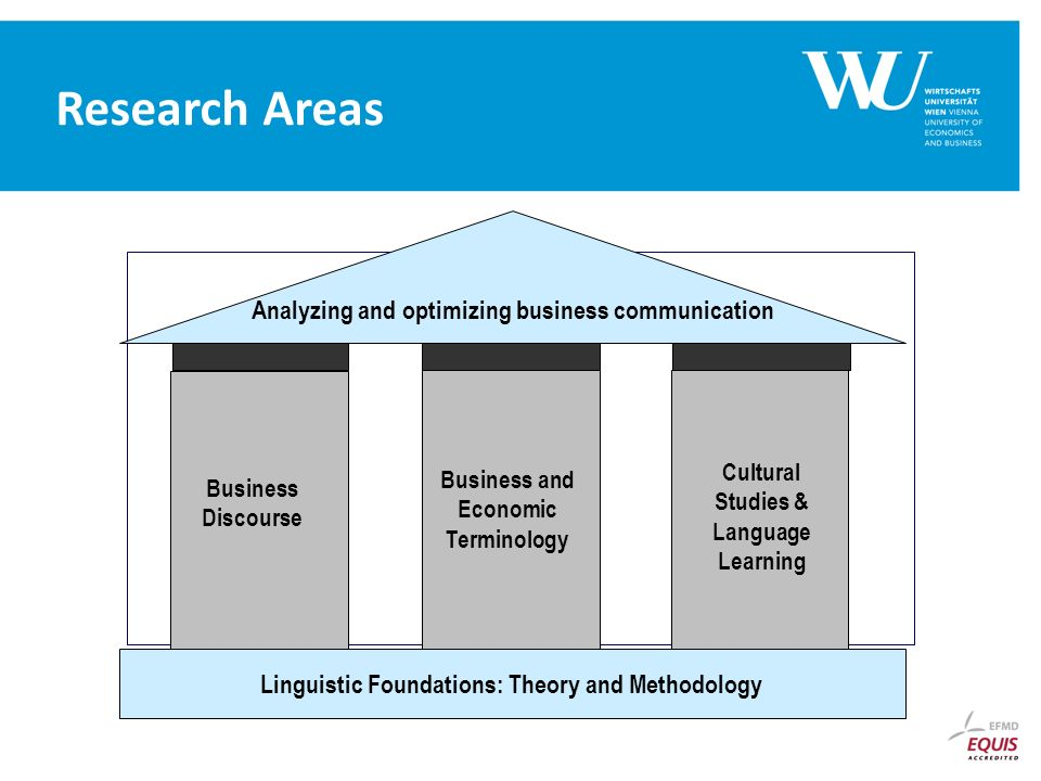 Analyzing and optimizing business communication Linguistic Foundations: Theory and Methodology Business Discourse Business and Economic Terminology Cultural Studies & Language Learning Research Areas