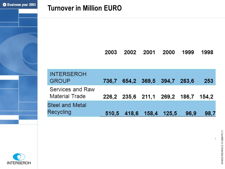 Turnover in Million EURO Geschäftsjahr 2002 © INTERSEROH 21.11.2003 PR / 1 Business year 2003 200320022001200019991998 INTERSEROH GROUP736,7654,2369,5394,7283,6253 Services and Raw Material Trade226,2235,6211,1269,2186,7154,2 Steel and Metal Recycling 510,5418,6158,4125,596,998,7