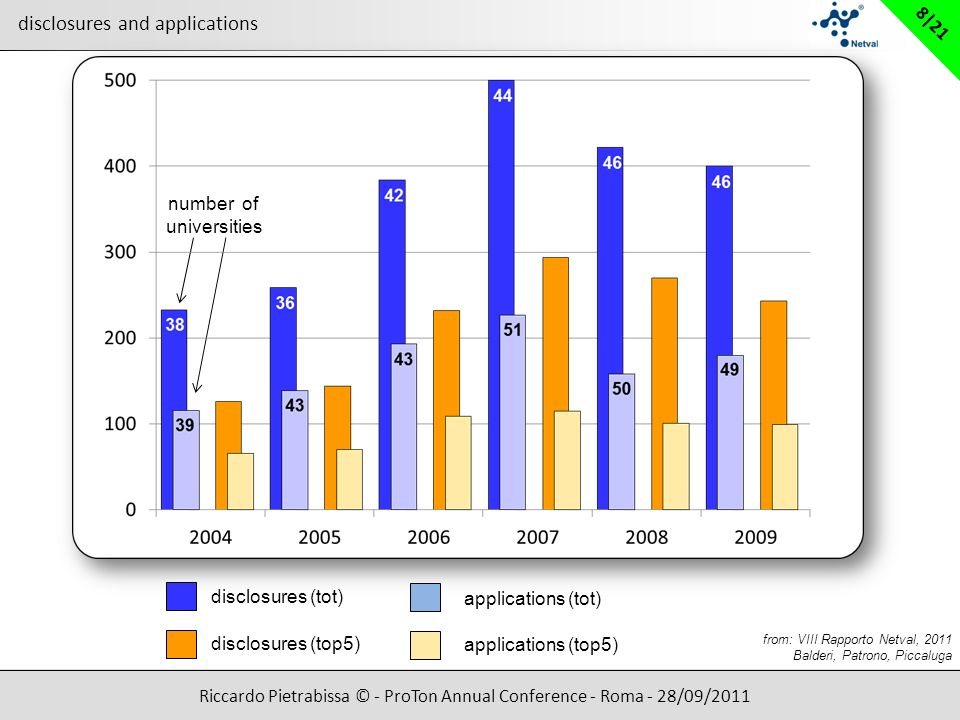Riccardo Pietrabissa © - ProTon Annual Conference - Roma - 28/09/2011 8|21 disclosures (tot) disclosures (top5) applications (tot) applications (top5) from: VIII Rapporto Netval, 2011 Balderi, Patrono, Piccaluga 46 44 42 36 38 number of universities disclosures and applications