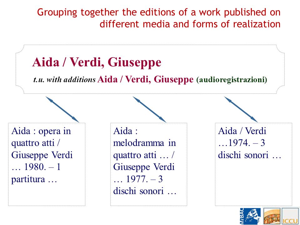 Grouping together the editions of a work published using different titles in the same language or in other languages Il coraggio di sfidare la mafia … / Gigi Moncalvo … 1986 (title in the subsequent editions) Faccia a faccia con la mafia … / Gigi Moncalvo … 1986 (title of the first edition) Il coraggio di sfidare la mafia / Moncalvo, Gigi <Faccia a faccia con la mafia / Moncalvo, Gigi