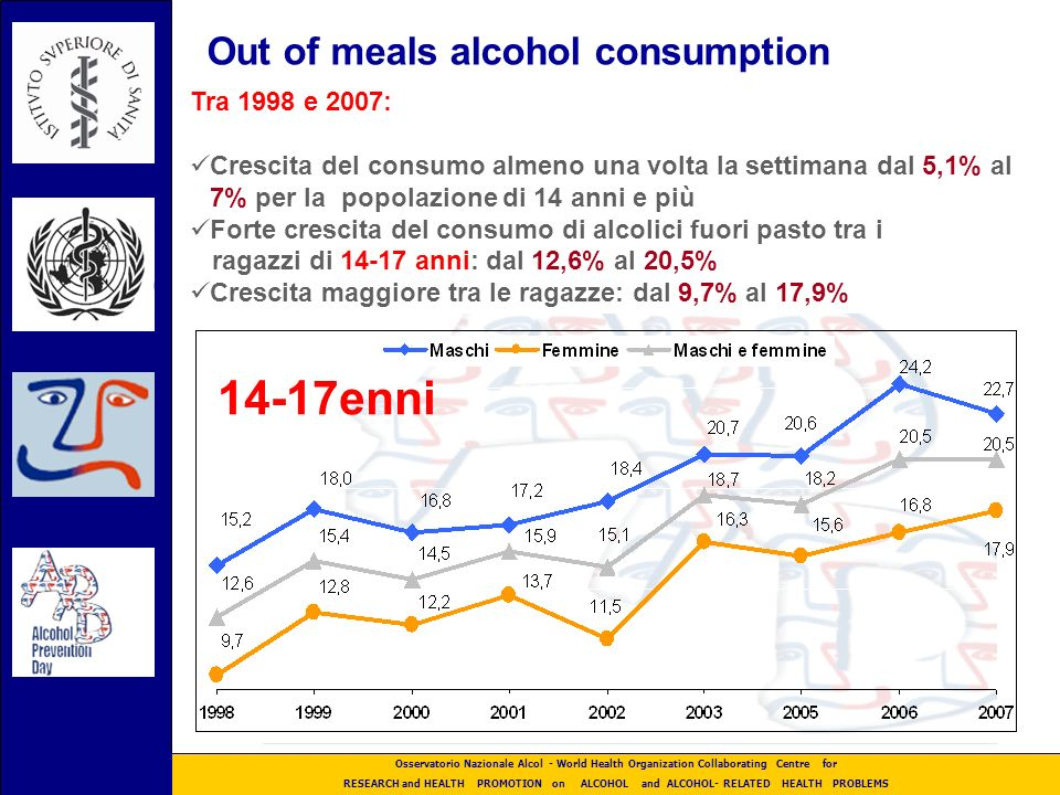 Osservatorio Nazionale Alcol - ISS-CNESPS - World Health Organization Collaborating Centre for RESEARCH and HEALTH PROMOTION on ALCOHOL and ALCOHOL- RELATED HEALTH PROBLEMS Actions implemented in Italy ( 2007) Enforcement against serving intoxicated persons, new rules on sales of alcoholic beverages forbidden in discos after 2 a.m.