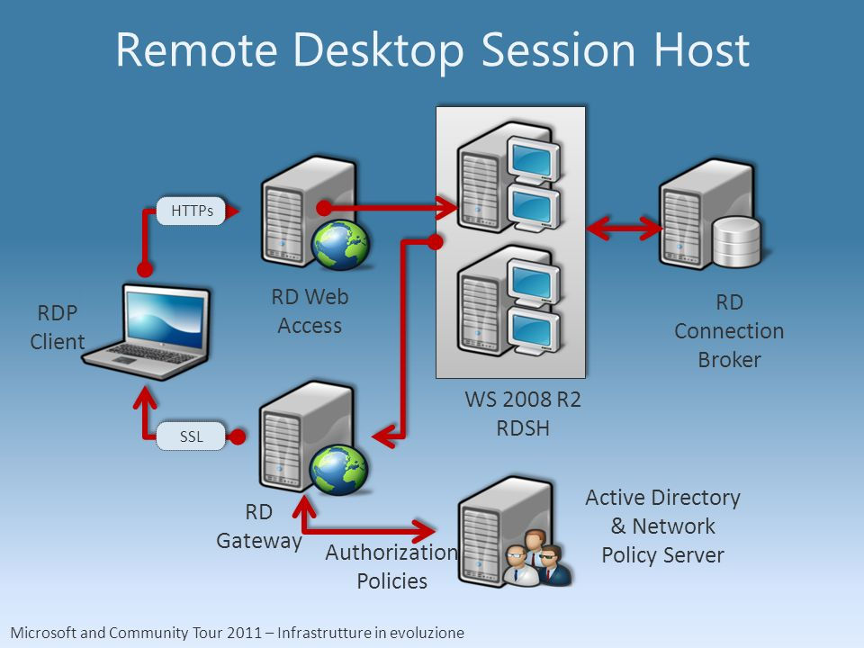 Microsoft and Community Tour 2011 – Infrastrutture in evoluzione Remote Desktop Session Host WS 2008 R2 RDSH RD Connection Broker RDP Client RD Gateway RD Web Access Active Directory & Network Policy Server Authorization Policies