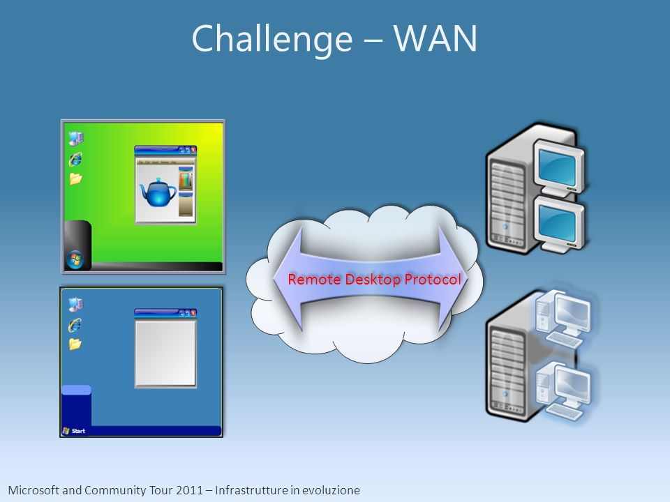 Microsoft and Community Tour 2011 – Infrastrutture in evoluzione Challenge – WAN Remote Desktop Protocol