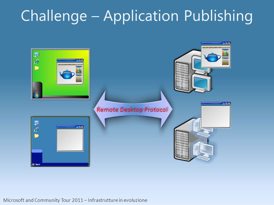 Microsoft and Community Tour 2011 – Infrastrutture in evoluzione Challenge – Application Publishing Remote Desktop Protocol