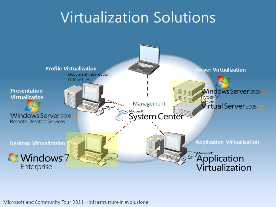 Microsoft and Community Tour 2011 – Infrastrutture in evoluzione Management Virtualization Solutions Profile Virtualization Document redirection Offline files Presentation Virtualization Desktop Virtualization Application Virtualization Server Virtualization