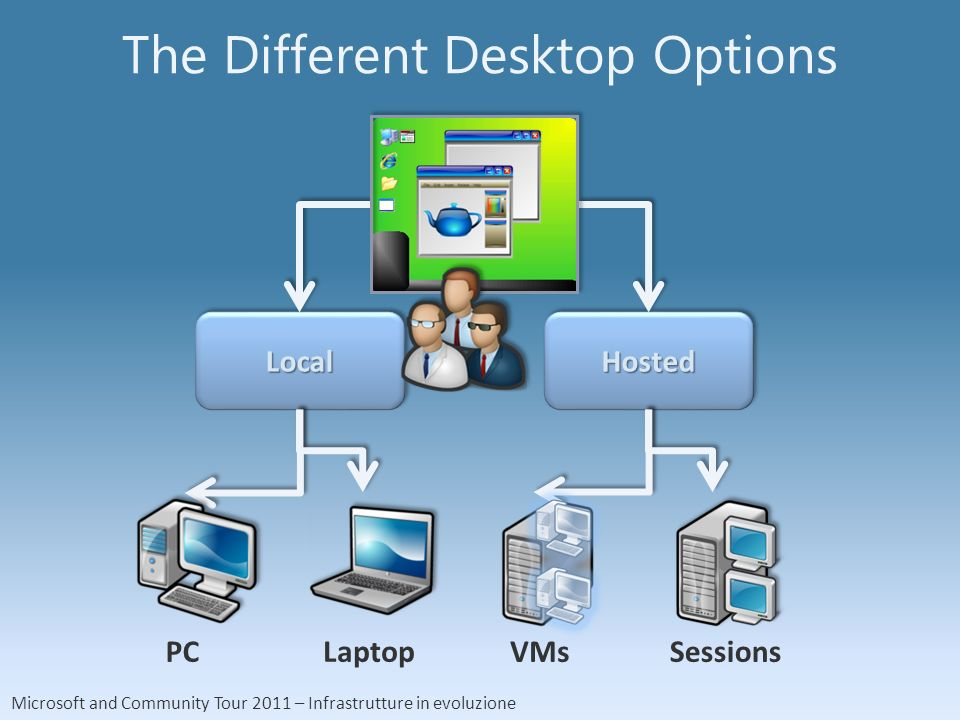 Microsoft and Community Tour 2011 – Infrastrutture in evoluzione The Different Desktop Options LocalLocalHostedHosted PCLaptopVMsSessions