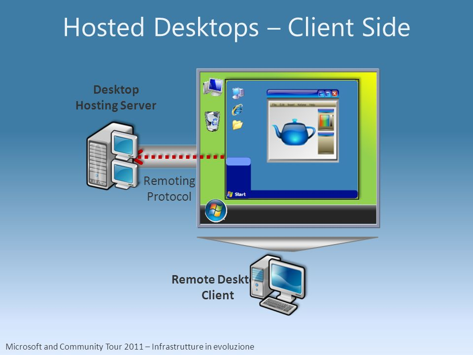 Microsoft and Community Tour 2011 – Infrastrutture in evoluzione Hosted Desktops – Client Side Desktop Hosting Server Remote Desktop Client Remoting Protocol