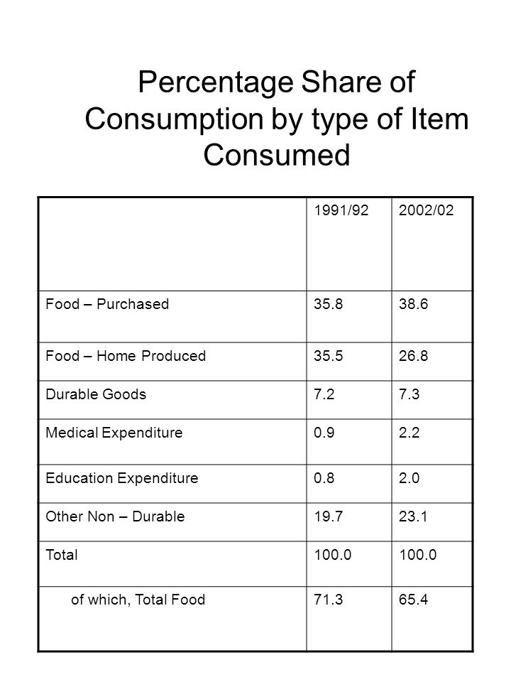 Trends in Household Consumption Expenditure per Person Average Consumption is highest in Dar es Salaam and lowest in Rural Areas (TShs.