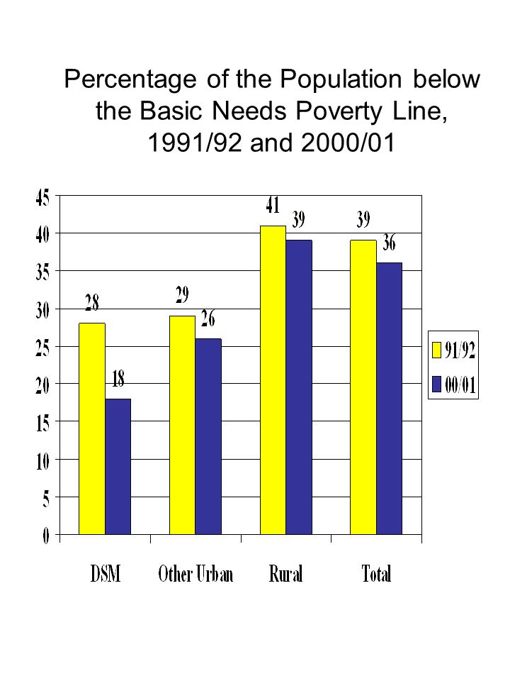 Poverty Lines – TShs for 28 days per Adult Equivalent 1991/922000/0 1 Food Poverty Line2,0835,295 Basic Needs Poverty Line 2,7777,253