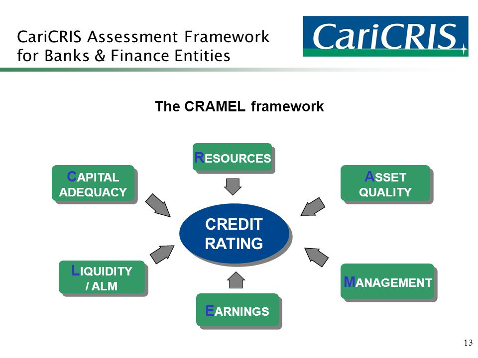 13 CariCRIS Assessment Framework for Banks & Finance Entities C APITAL ADEQUACY C APITAL ADEQUACY CREDIT RATING CREDIT RATING R ESOURCES A SSET QUALITY A SSET QUALITY L IQUIDITY / ALM L IQUIDITY / ALM E ARNINGS M ANAGEMENT The CRAMEL framework