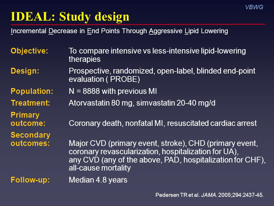VBWG IDEAL: Study design Objective: To compare intensive vs less-intensive lipid-lowering therapies Design: Prospective, randomized, open-label, blinded end-point evaluation ( PROBE) Population: N = 8888 with previous MI Treatment: Atorvastatin 80 mg, simvastatin mg/d Primary outcome: Coronary death, nonfatal MI, resuscitated cardiac arrest Secondary outcomes: Major CVD (primary event, stroke), CHD (primary event, coronary revascularization, hospitalization for UA), any CVD (any of the above, PAD, hospitalization for CHF), all-cause mortality Follow-up: Median 4.8 years Pedersen TR et al.