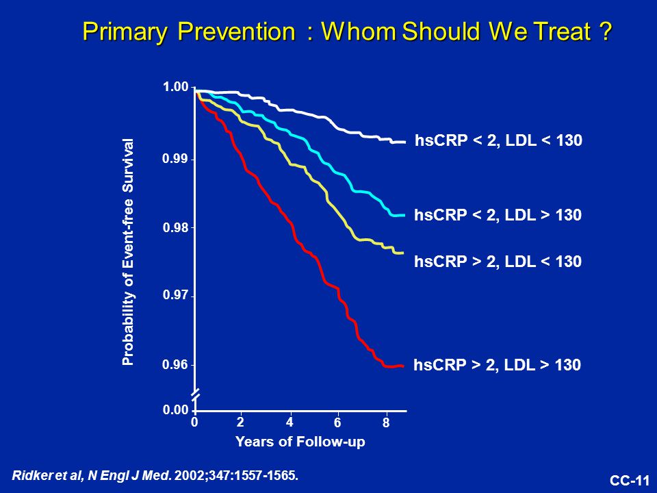 CC Years of Follow-up Primary Prevention : Whom Should We Treat .