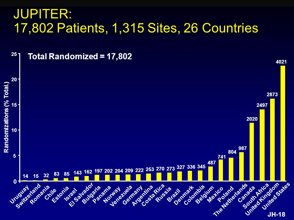 JH Uruguay Switzerland Romania Chile Estonia Israel El Salvador Bulgaria Panama Norway Venezuela Germany Argentina Costa Rica Russia Brazil Denmark Colombia Belgium Mexico Poland The Netherlands Canada South Africa United Kingdom United States Randomizations (% Total.) Total Randomized = 17,802 JUPITER: 17,802 Patients, 1,315 Sites, 26 Countries
