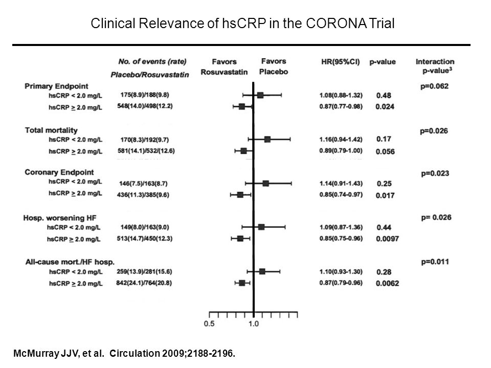 McMurray JJV, et al. Circulation 2009; Clinical Relevance of hsCRP in the CORONA Trial