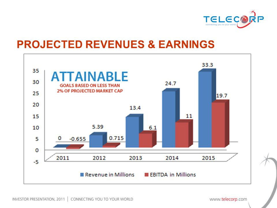 PROJECTED REVENUES & EARNINGS