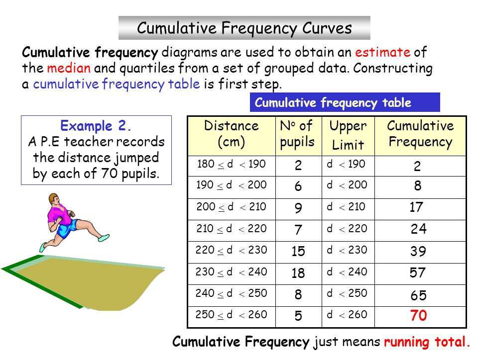 cumulative frequency grouped data