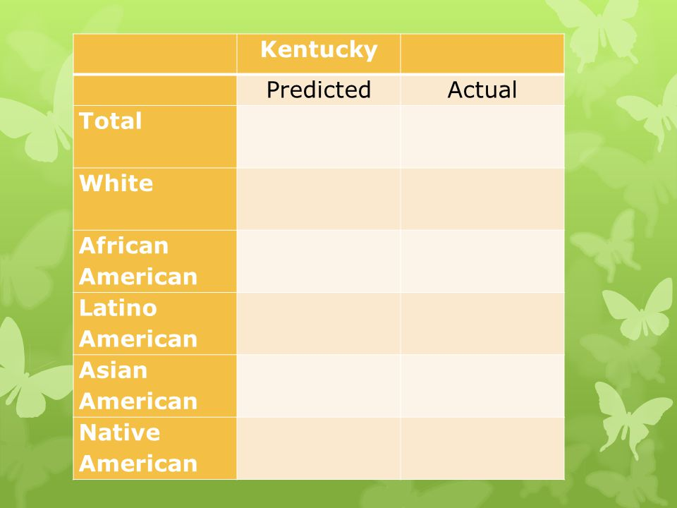 Kentucky PredictedActual Total White African American Latino American Asian American Native American