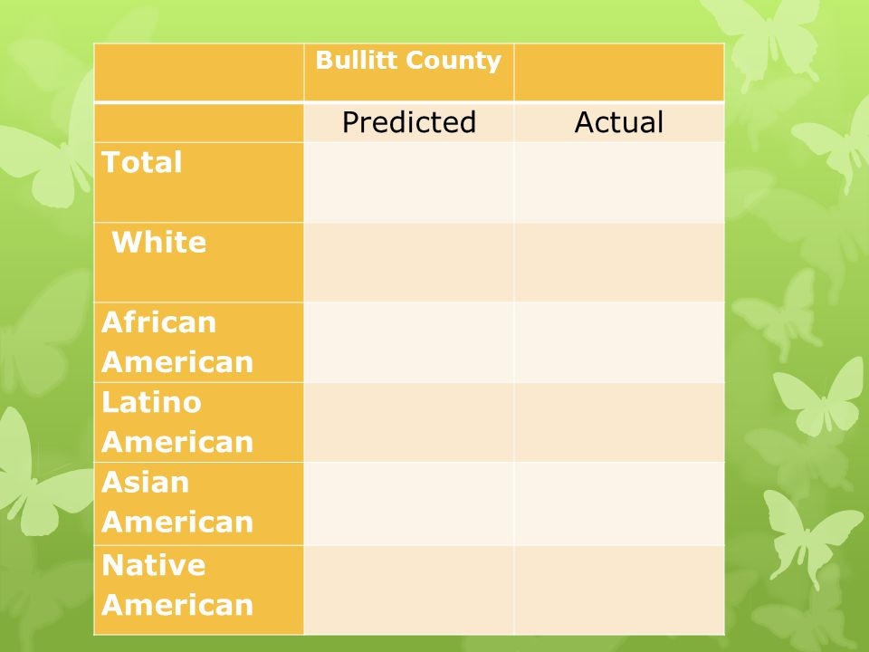 Bullitt County PredictedActual Total White African American Latino American Asian American Native American