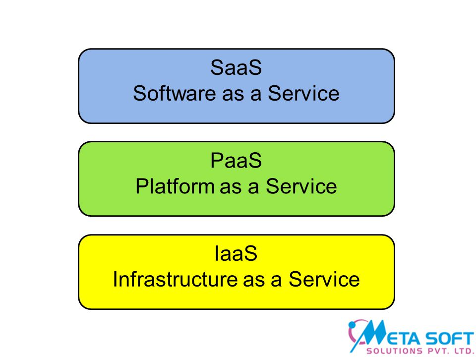 Infrastructure as a Service PaaS Platform as a Service SaaS Software as a Service