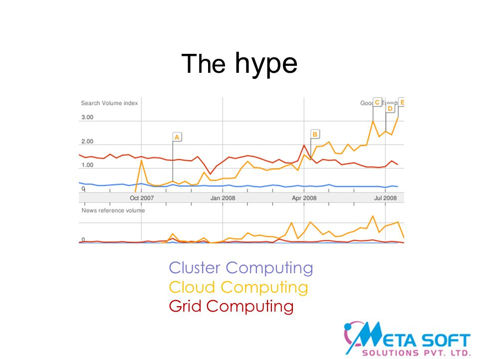The hype Cluster Computing Cloud Computing Grid Computing