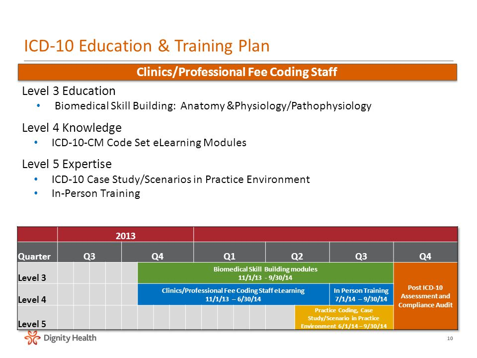 Icd 10 Education Training Organizational Effectiveness Thought