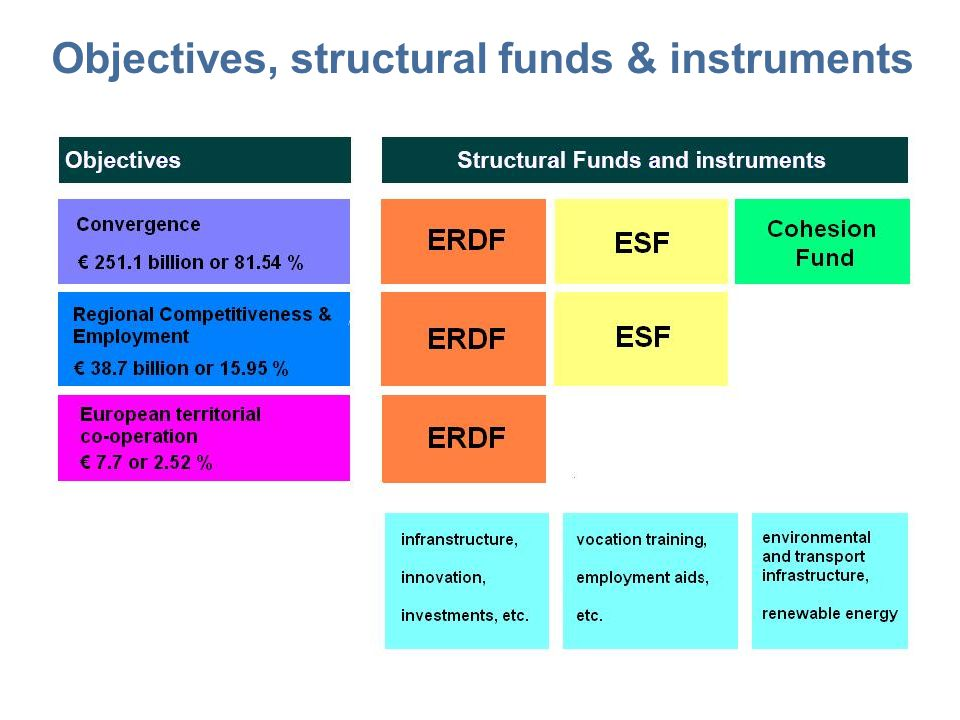 Objectives, structural funds & instruments