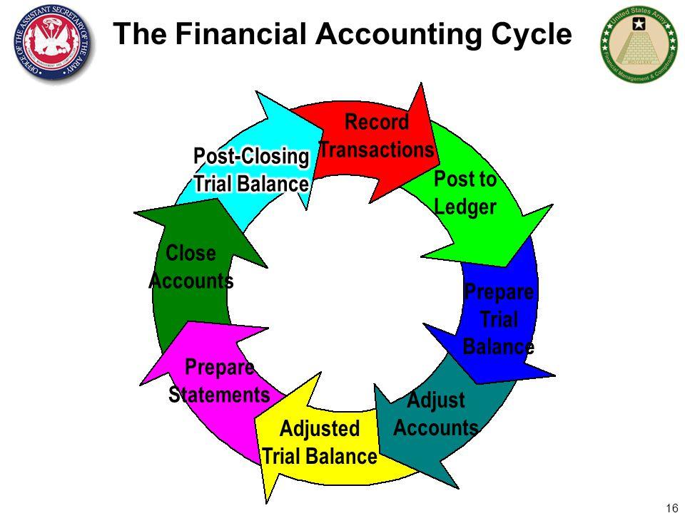 COST ACCOUNTING COST MANAGEMENT BASICS 1  Agenda Accounting