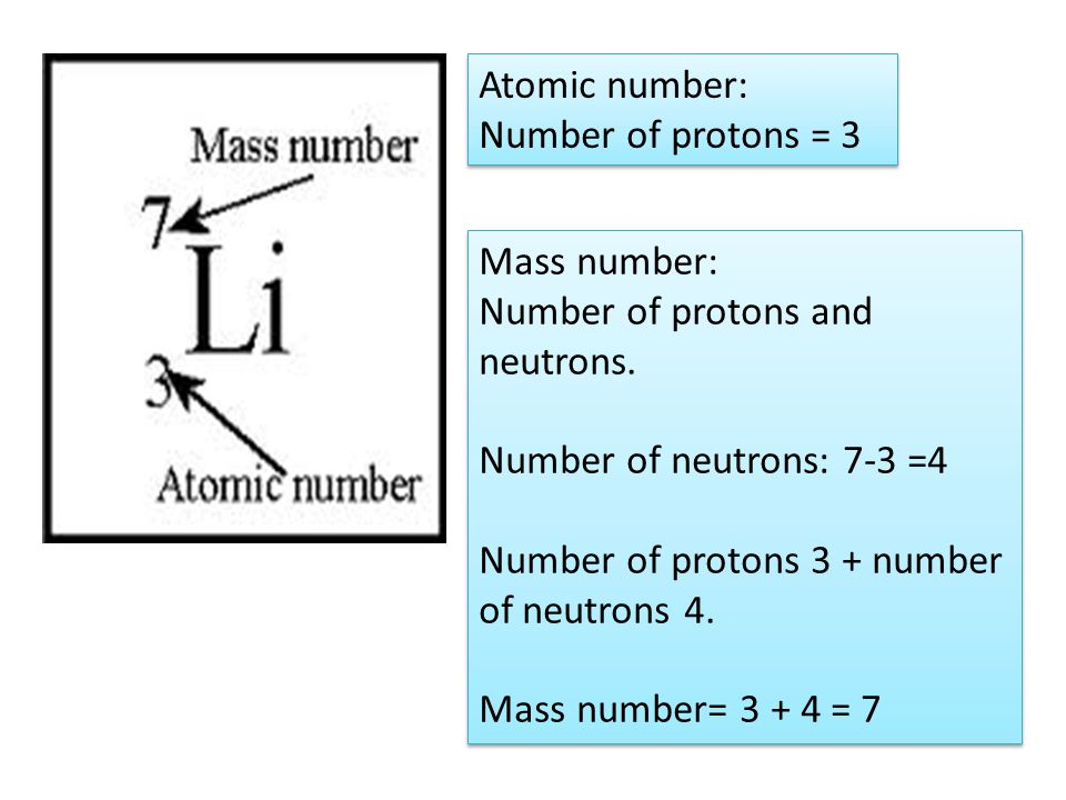 Atomic number: Number of protons = 3 Atomic number: Number of protons = 3 Mass number: Number of protons and neutrons.
