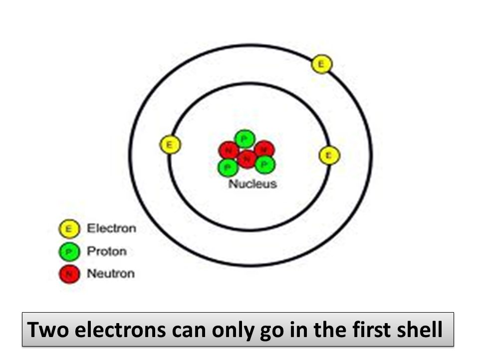 Two electrons can only go in the first shell