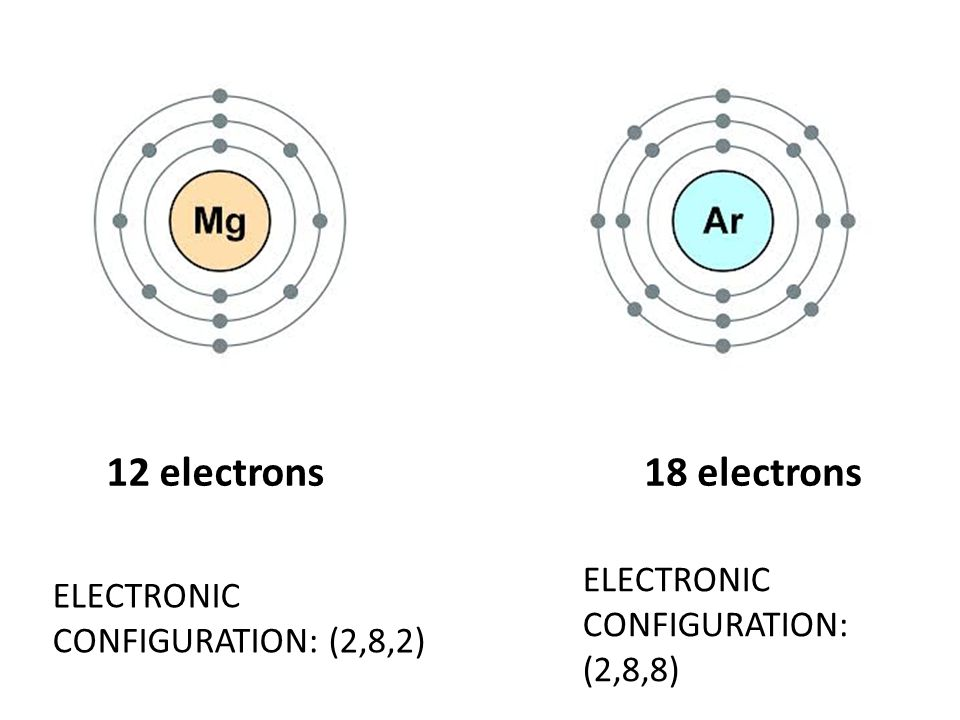 12 electrons18 electrons ELECTRONIC CONFIGURATION: (2,8,2) ELECTRONIC CONFIGURATION: (2,8,8)